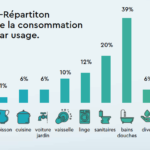 consommation eau neuilly journal